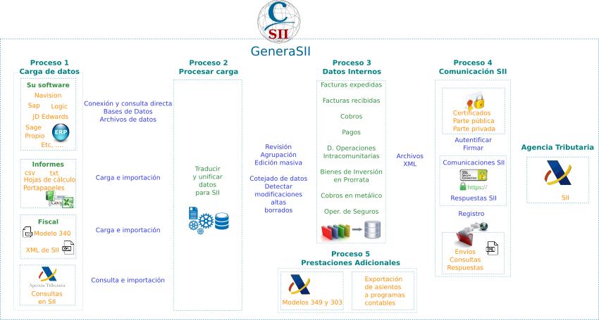 GeneraSII esquema de trabajo